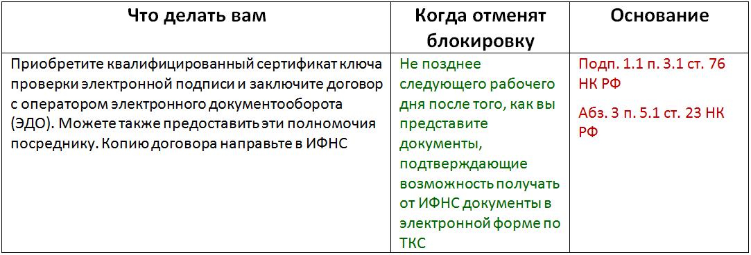 Третья причина блокировки: компания, которая обязана сдавать отчетность по ТКС, не обеспечила получение от ИФНС документов в электронной форме