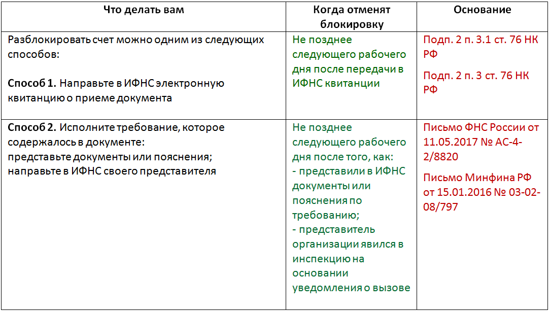 Четвертая причина блокировки: не отправили в ФНС квитанцию о приеме требования о представлении документов или пояснений, а также уведомления о вызове в ФНС